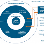 Naace Framework Visual
